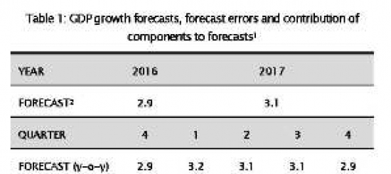 CYPRUS: Growth seen at 3.1% in 2017, above 2.9% in 2016, says UCy